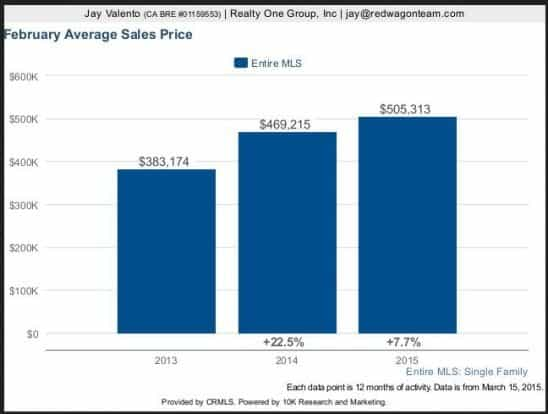 Southern California Homes - Real Estate Market Trends Graph