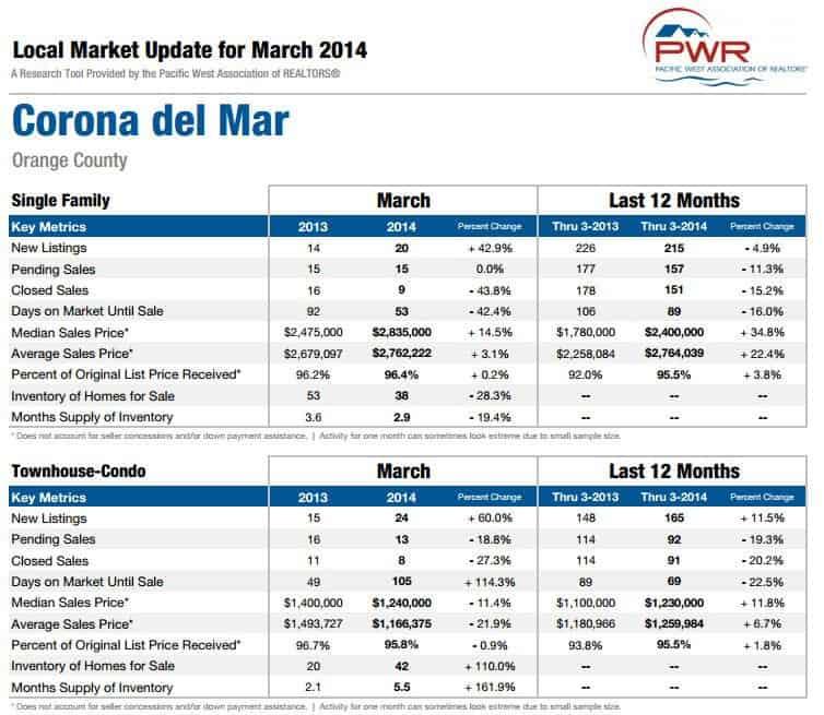 Corona Del Mar Home Sales Market Report