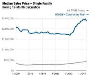 Corona del Mar Homes Market Report 92625 May 2014