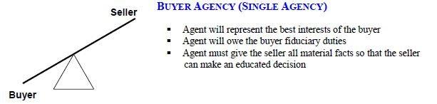 Buyer Agent - Buyer Agency - How it Works