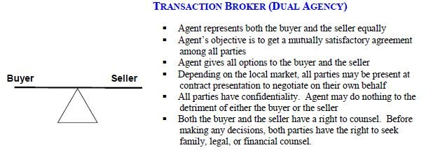 Dual Agency in California Real Estate Buyer Agent verse Seller Agent
