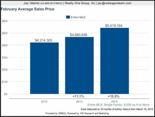 Southern California Mansions Real Estate Market Trends Graphs Report