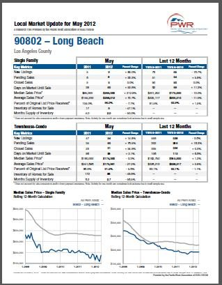 Long Beach Real Estate Market Report July 2015