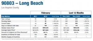 Long Beach Housing Statistics