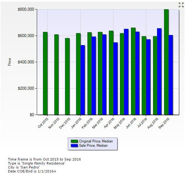 San Pedro Real Estate Homes Prices