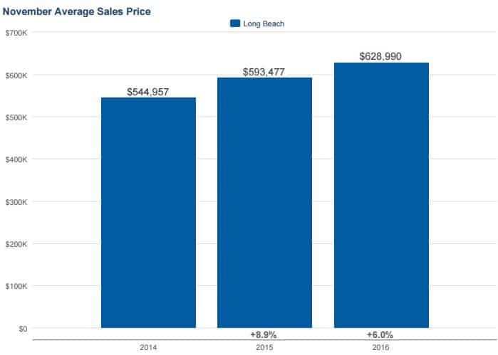Long Beach Homes Market Report