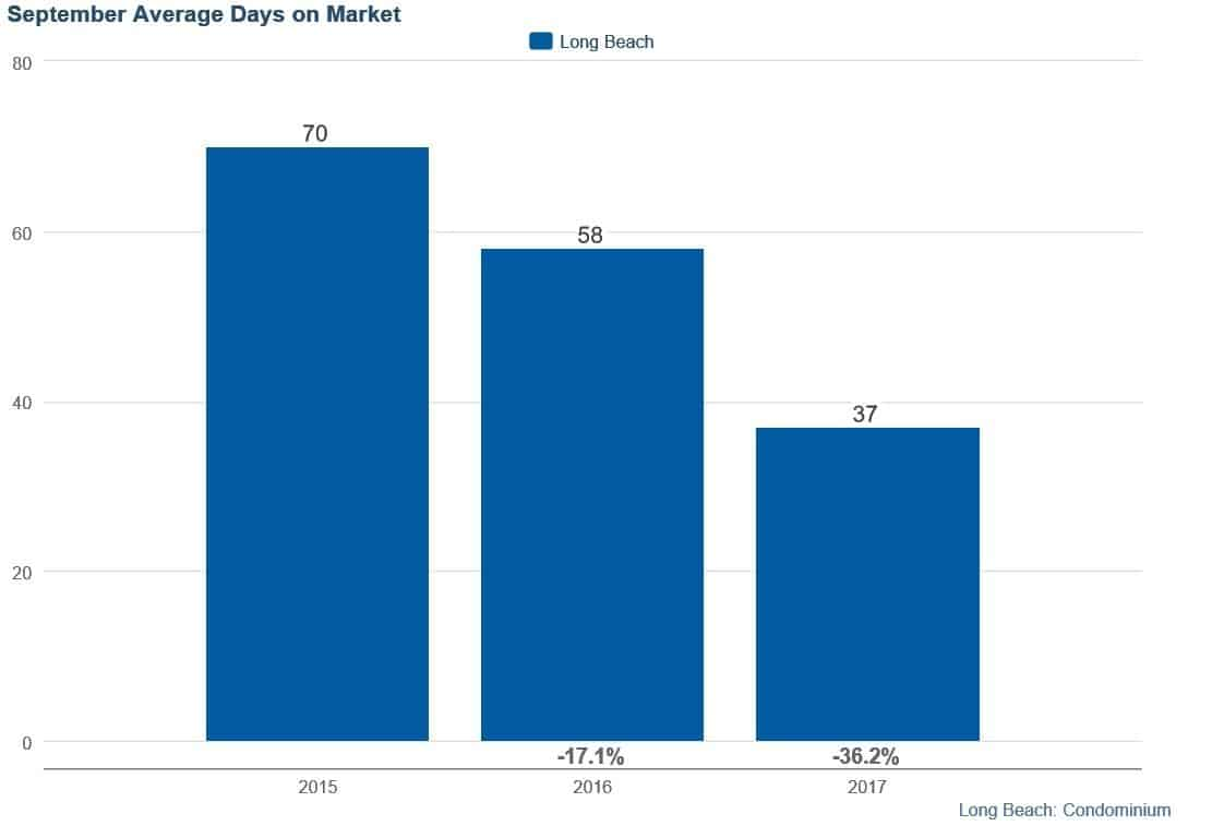Average Days on Market for Long Beach Condos to Sell in September 2017