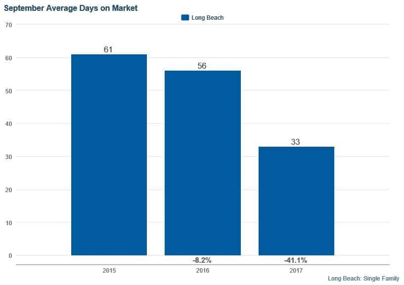 Average Days on Market to Sell Long Beach Homes Sept 2017