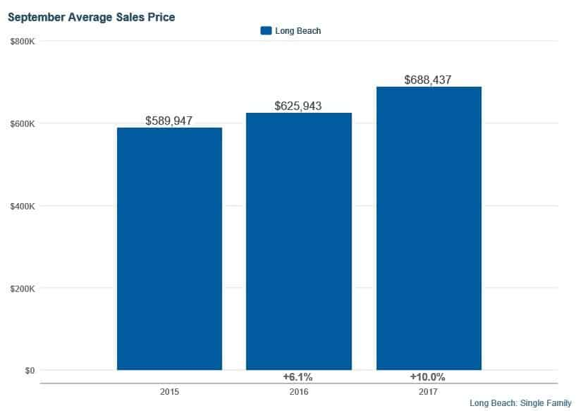Long Beach Homes September 2017 Average Selling Prices