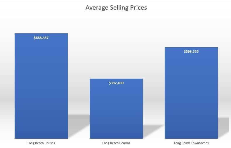 Long Beach Real Estate Comparison Sales Chart September 2017.