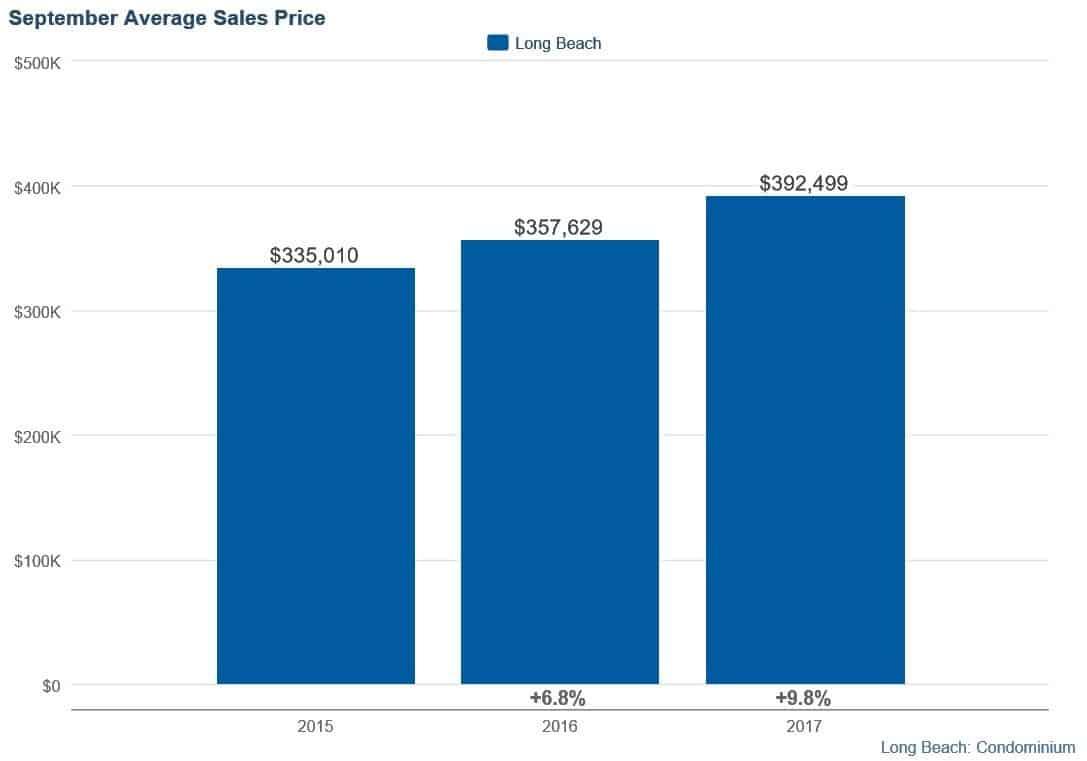 Long Beach condos september 2017 Average pricing