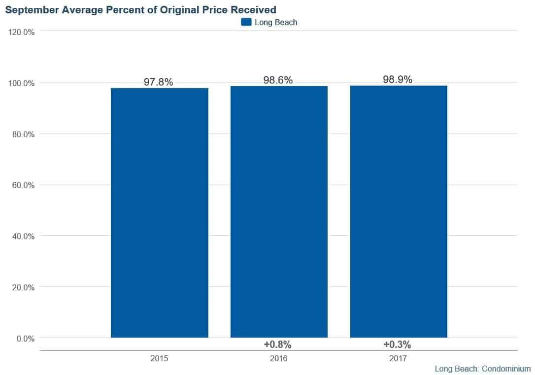 Long Beach Condos September 2017 Percentage of List Price