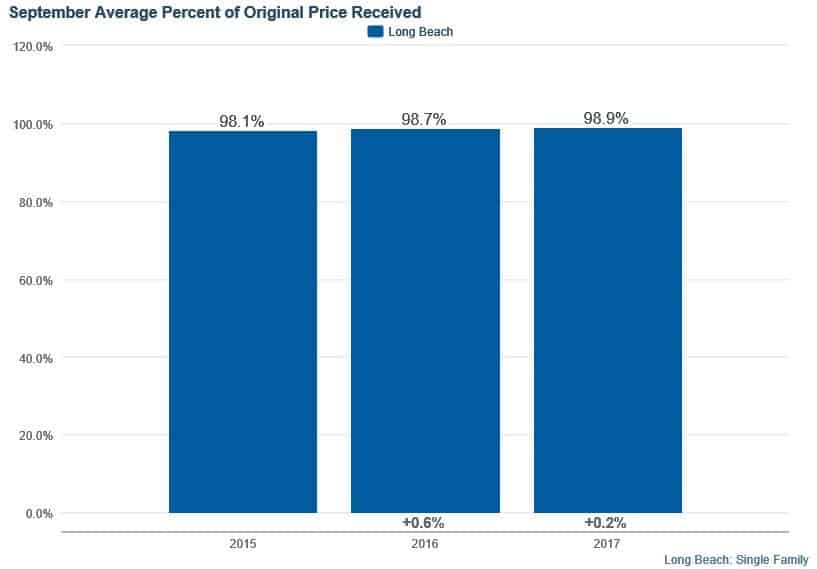 Percentage of the Listed Price Long Beach Homes in Sept 2017 Sell For