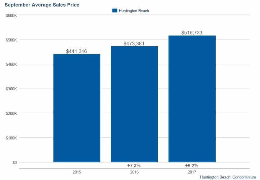 Average Condo Pricing for Huntington Beach Condos September 2017 Statistics