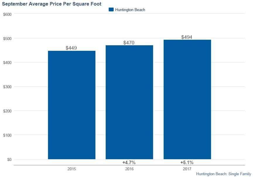 Huntington Beach Homes - Average Price per Square Foot Sept 2017