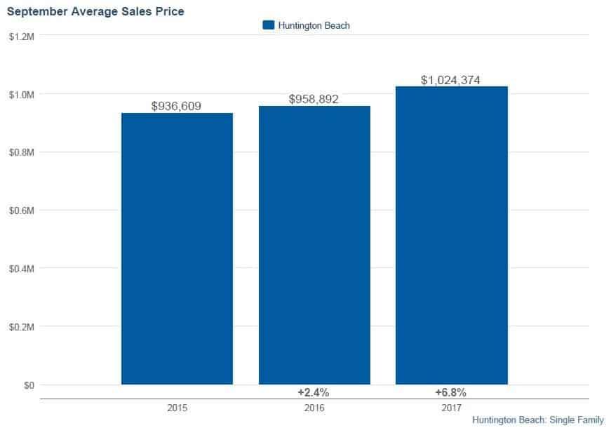 Huntington Beach Homes September 2017 Average Selling Prices