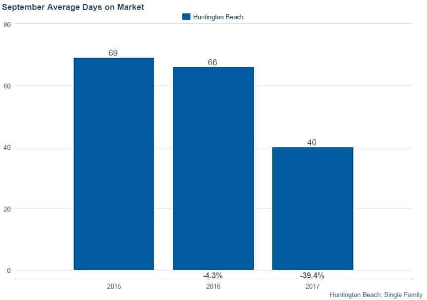Number of Days on Market to Sell Huntington Beach Homes September 2017
