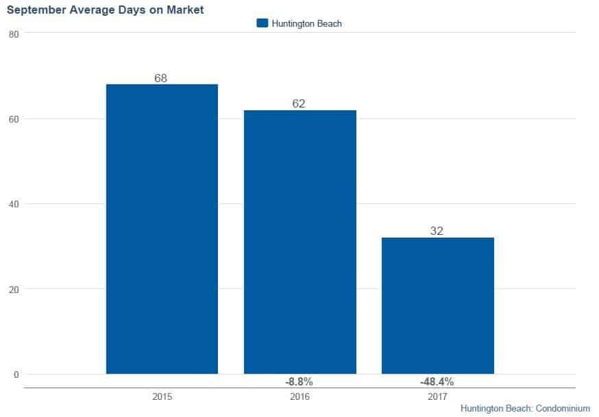 September Average Days on Market for Huntington Beach Condos