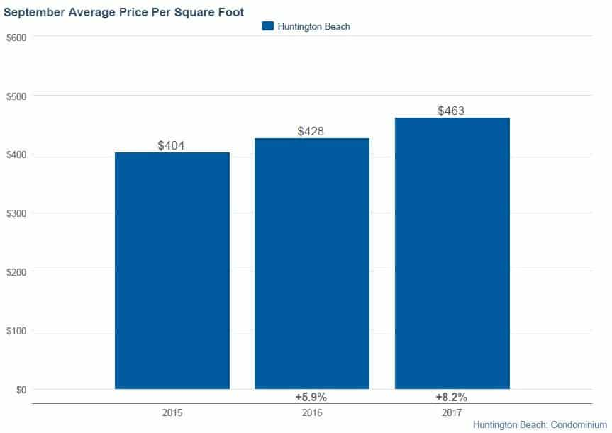 September Average Price Per Square Foot for HB Condos