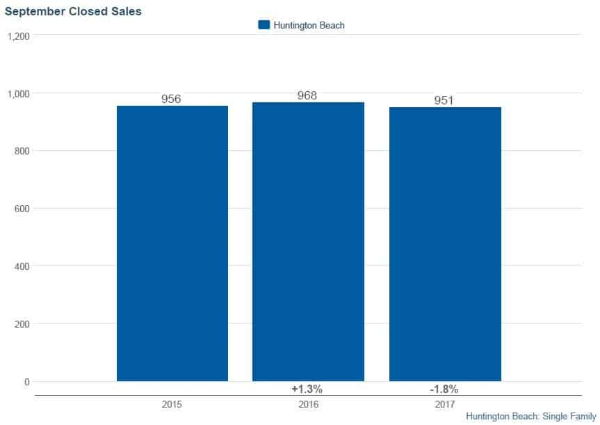 Huntington Beach Homes Closed Sales 2017 Year-to-Date
