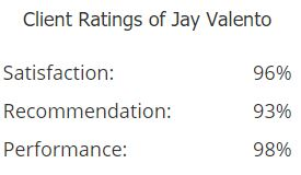 Client Ratings of Jay Valento
