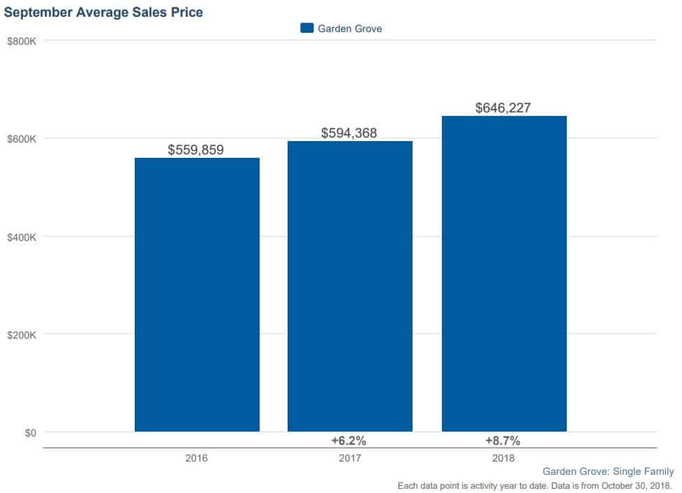 Garden Grove Home Sales September 2018