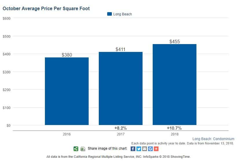 Long Beach Condos Average Price per Square Foot October 2018