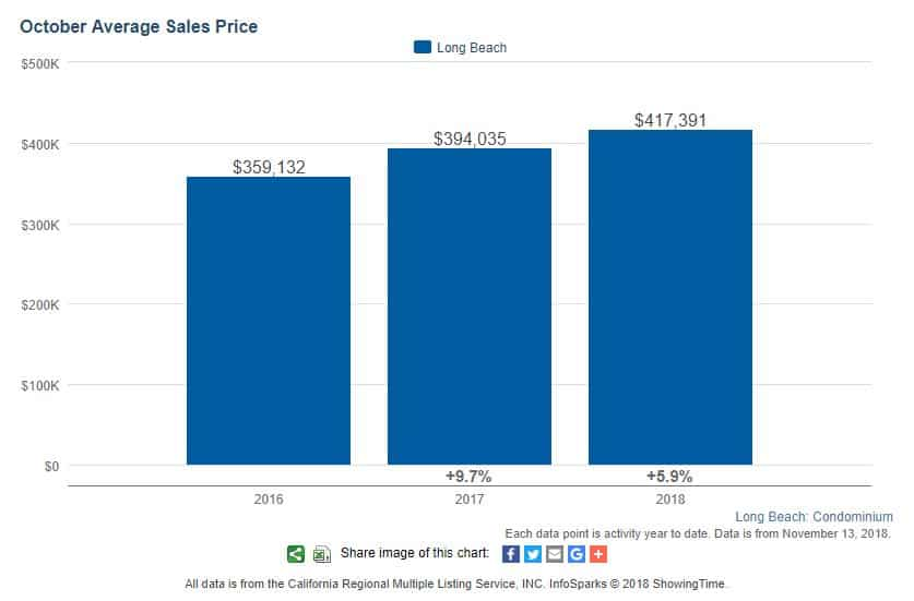 Long Beach Condos Sales October 2018 Average Pricing
