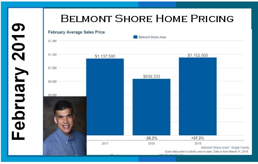 Belmont Shore Home Pricing February 2019 Video