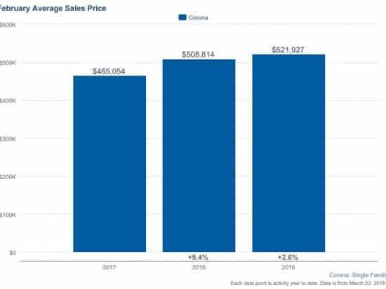Corona CA Real Estate February 2019 Trends Chart