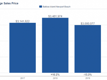 Chart of Balboa Island Pricing April 2019