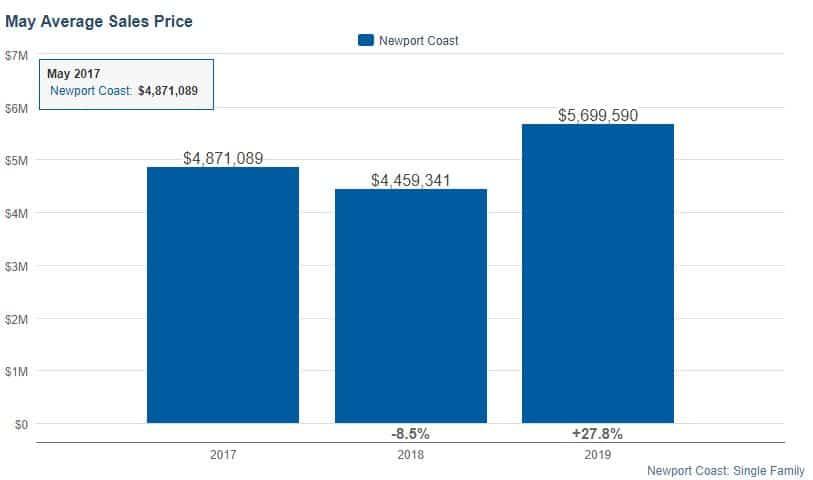 Average Selling Price of Newport Coast Houses