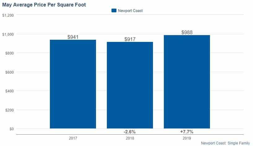 Newport Coast Average Price Per SQFT M2019