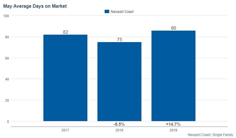 Newport Coast Housing Prices Days on Market