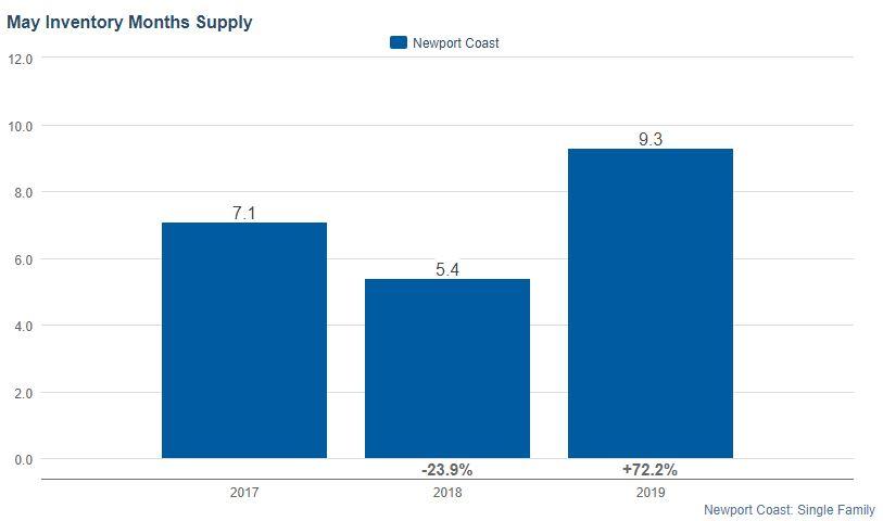 Newport Coast Months of Housing Supply