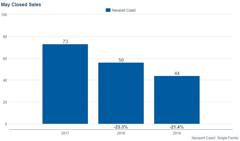 Number of Closings in Newport Coast CA May 2019