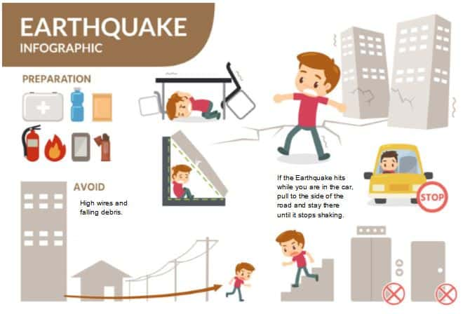 Earthquake Preparedness Graphic