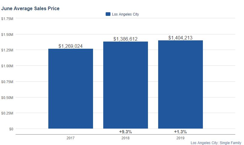 Los Angeles Real Estate Market 2019 Prices
