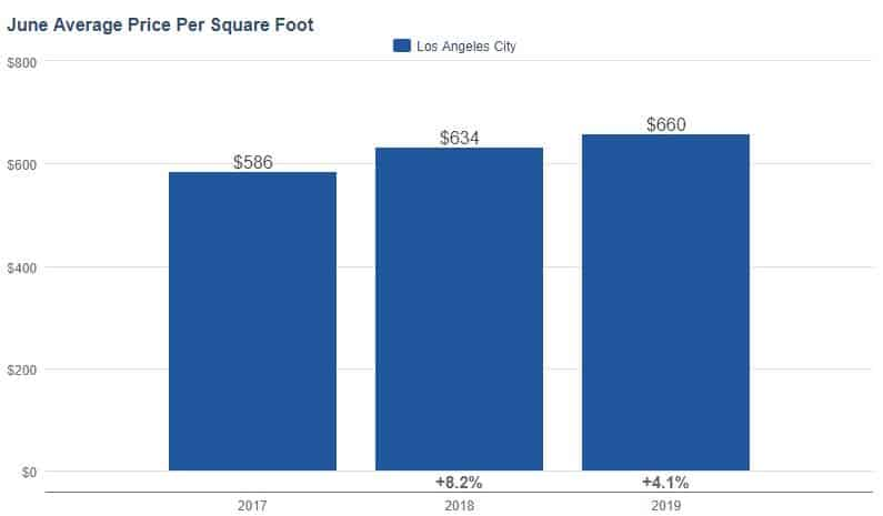 Cost per Square Foot Los Angeles Real Estate Market June 2019