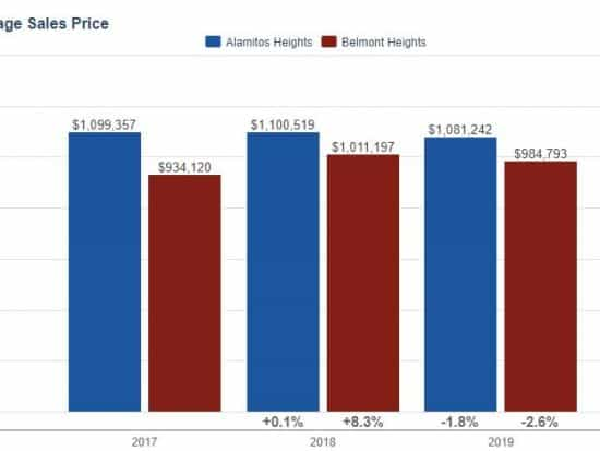 Alamitos Heights Real Estate Pricing Trends