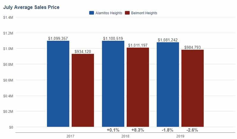 Alamitos Heights Home Prices July 2019