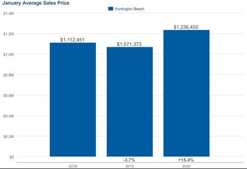 Huntington Beach real estate Trends 2020
