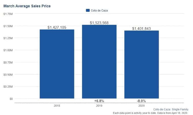 Coto de Caza Homes Real Estate Trends 2020
