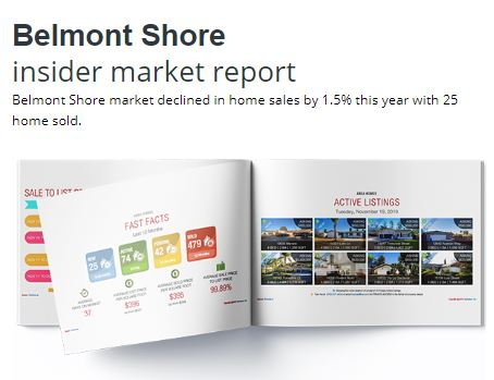 Belmont Shore Home Prices Report
