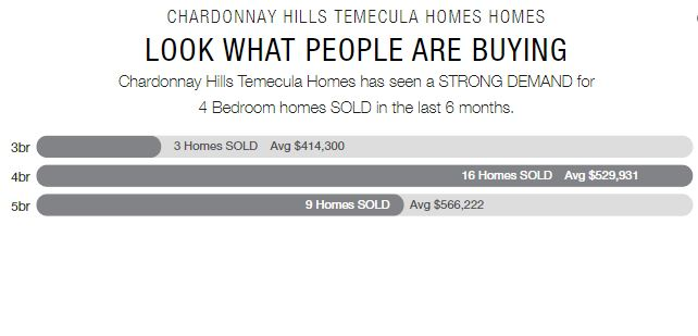 Chardonnay Hills Housing Report July 2020 - Bedrooms