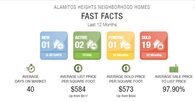 Alamitos Heights Homes Trends Sept 2020