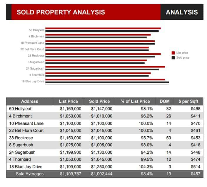 Aliso Viejo Home Sales Report