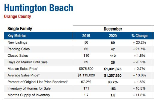 Huntington Beach Home Values