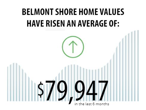 Belmont Shore Home Prices UP Long Beach