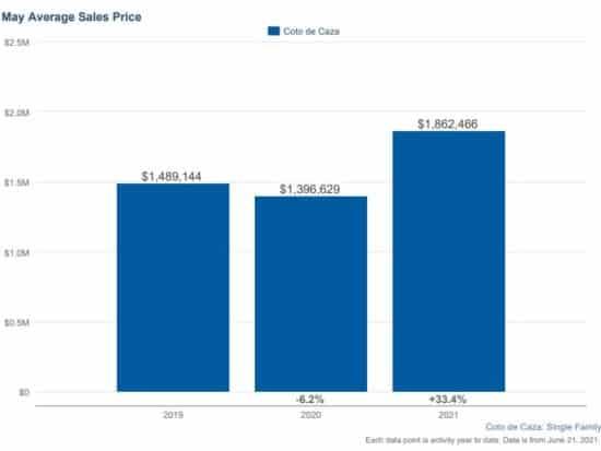Coto de Caza Homes Pricing May 2021